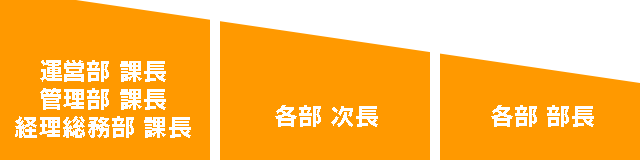 管理部門(本社・本部所属)