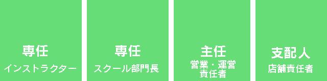 営部門(各店舗所属)
